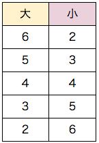 spi場合の数基礎 例題1書き出し表