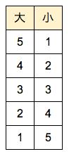 確率基礎 表