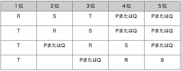 spi非言語 推論順序 例題