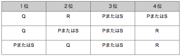 spi非言語 推論 順序練習問題