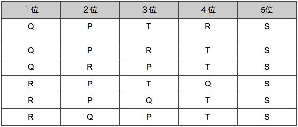 spi非言語 推論順序 練習問題