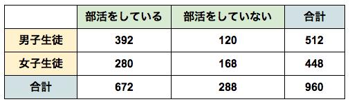 spi非言語 割合と比 例題