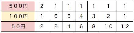 spi場合の数基礎 例題2表