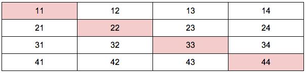 spi場合の数基礎 例題3表